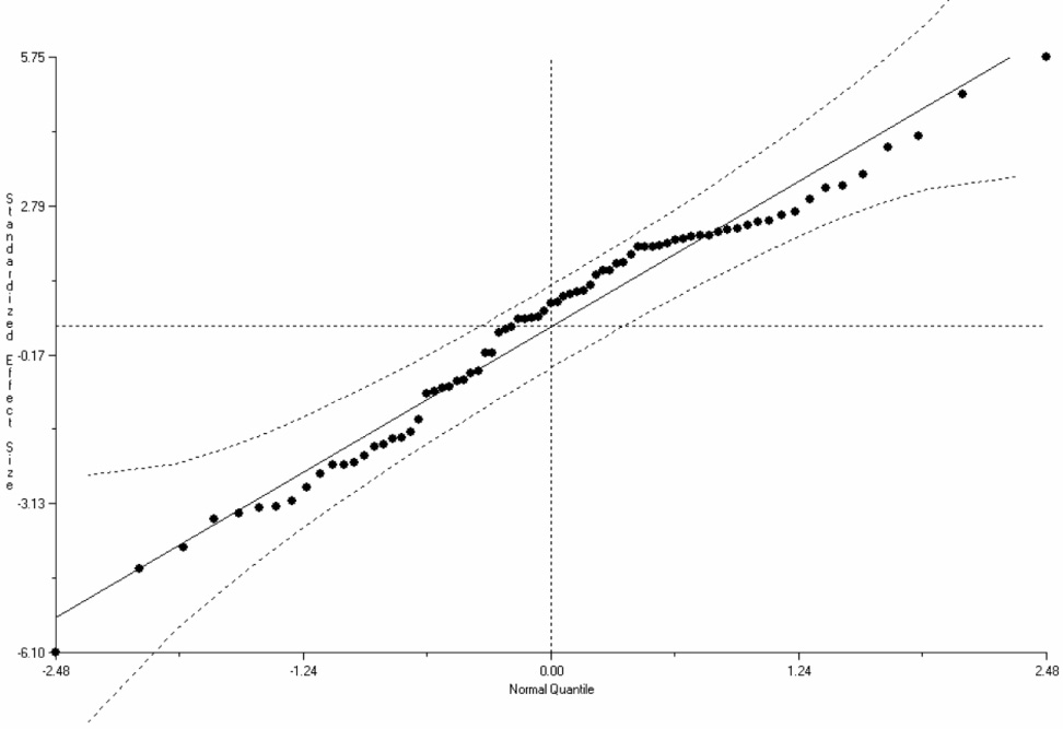 Normal Quantile Plot, Unions and Productivity Effects, All Studies (n = 77)