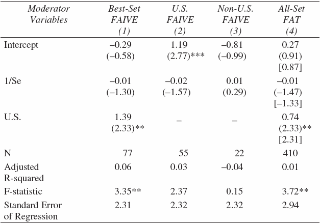 Funnel-Asymmetry Tests for U.S. and Non-U.S. Selection Effects (Dependent Variable = t-statistics)