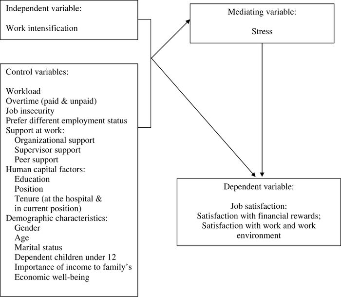 job satisfaction work attitude and stress This study examines peoples' attitudes toward money (the money ethic scale, mes) as related to intrinsic and extrinsic job satisfaction, stress, and work-related attitudes in a sample of mental health workers.