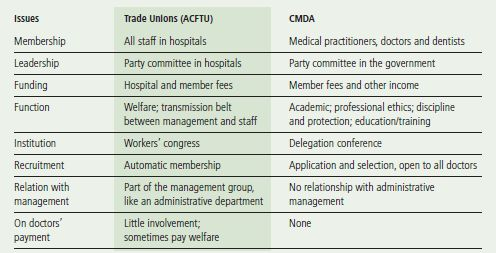 CMDA and Doctors' Trade Unions at Hospitals