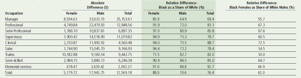 Annual Earnings Differences by Ethnicity, Gender and Occupation