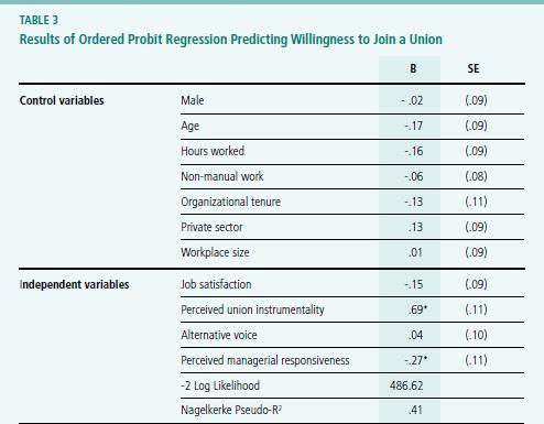 union organizing gall gregor