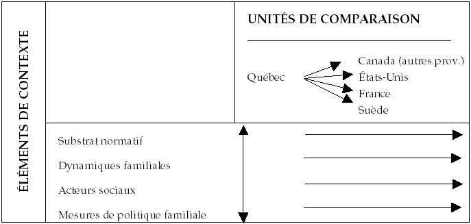 Pour Une Analyse Comparative Et Contextuelle De L Recherches Sociographiques Erudit