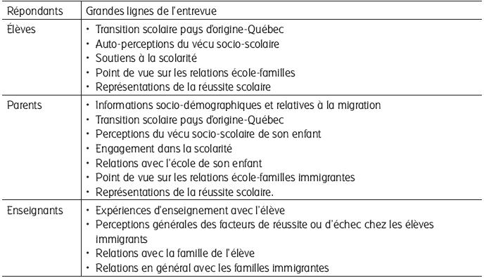 Familles et r ussite scolaire d l ves immigrants revue - Grille d evaluation immigration quebec ...