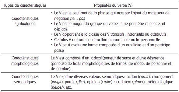 Identifier Le Verbe Elaboration Des Connaissanc Revue Des Sciences De L Education Erudit