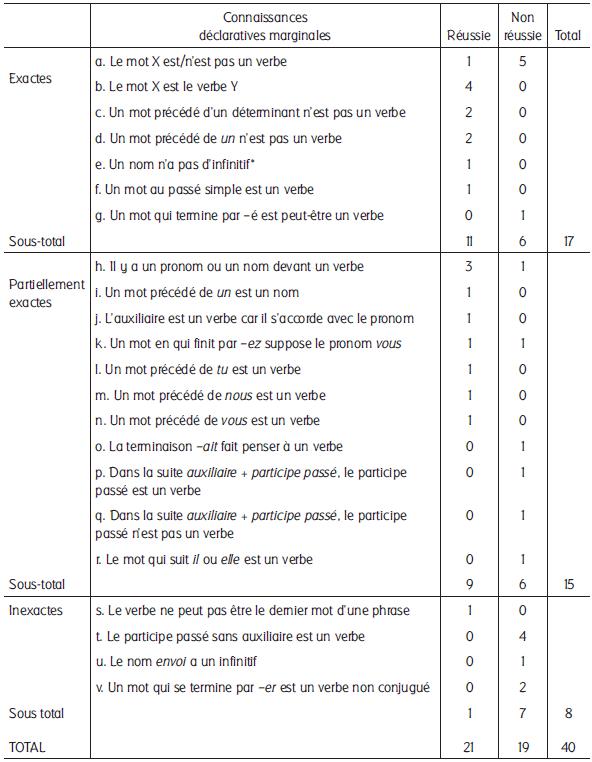 identifier le verbe    u00e9laboration des connaissanc u2026  u2013 revue des sciences de l u2019 u00e9ducation  u2013  u00c9rudit