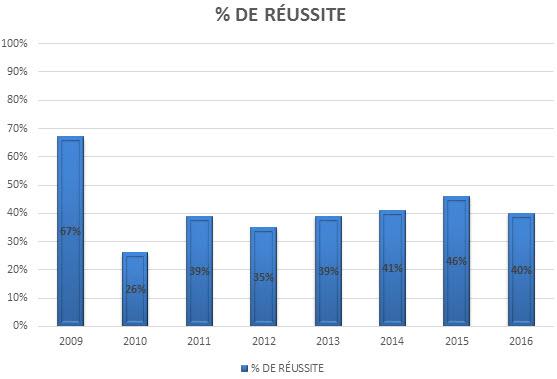Représentations Sociales De La Réussite Scolaire Revue