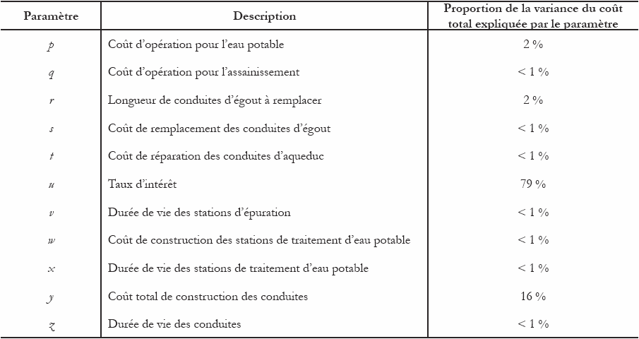 Estimation du co t total associ la production revue des sciences de l 39 eau rudit for Estimation cout construction