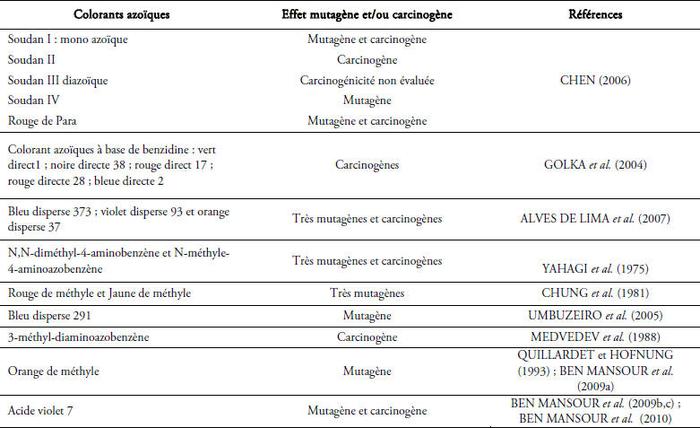 42a661ab1d8d98 Les colorants textiles sources de contamination d… – Revue des ...