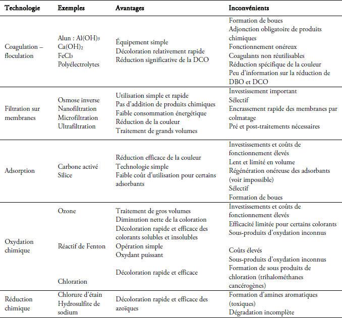 Exceptionnel Les colorants textiles sources de contamination d… – Revue des  MV28