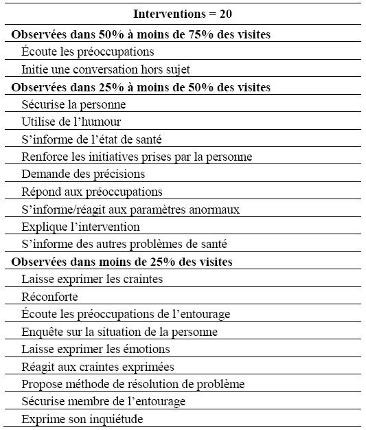 L apport de l observation in situ pour d crire le revue - Grille indiciaire infirmiere categorie b ...