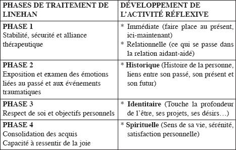 Le développement de la capacité réflexive au regard des étapes de traitement de Linehan
