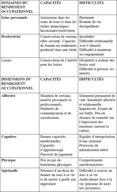 Exemples de capacités et de difficultés fonctionnelles chez la personne TPL