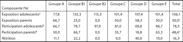 Dosage, participation moyenne et attrition par groupe
