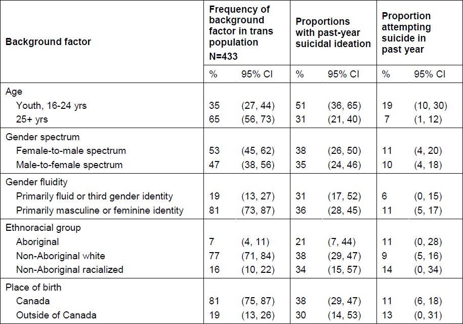 Past-year suicidal thoughts and behaviour, by demographic background, among trans people in Ontario, Canada