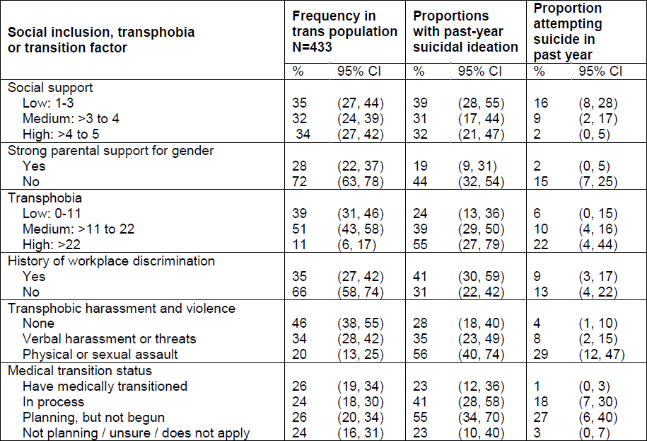 Past-year suicidal thoughts and behaviour, by social inclusion, transphobia and transition factors, among trans people in Ontario, Canada