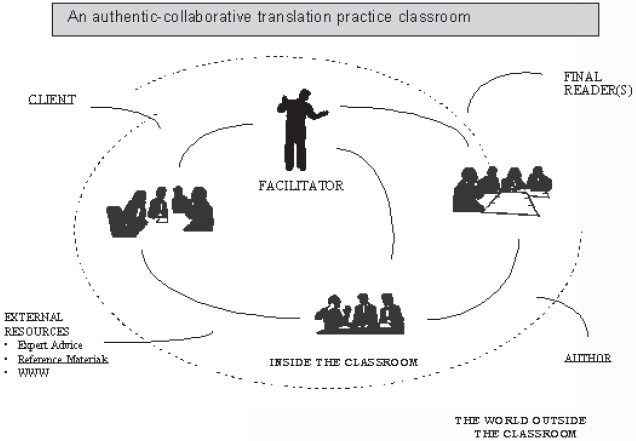 Social constructivism and translation