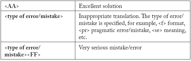 Type of error/mistake according to the adequacy/appropriateness of translated sentences