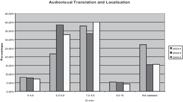 Traditional vs. blended e-learning: comparison of final grades for the Localization and audiovisual translation module
