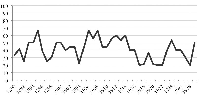 Percentage of town council with board of trade council, by year