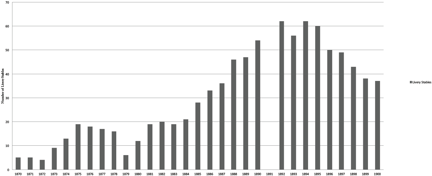 Number of Toronto livery stables listed in city directories, 1870–1900